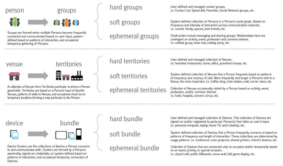 Context Framework: Hard, Soft and Ephemeral Groups